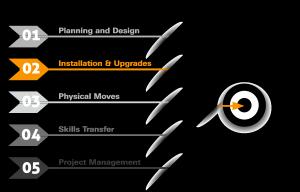 IT Implementation Services