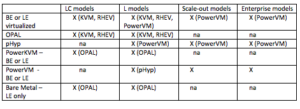 Blog Image: Linux Implementation Options for Power Systems