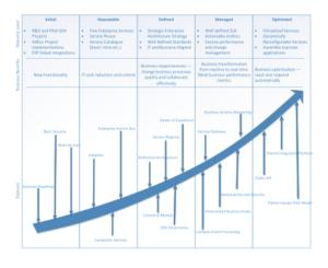 Image 2: Enterprise Integration Strategy and Roadmap - Part 1