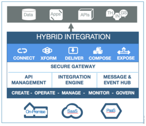 Image 5 Blog: Enterprise Integration Strategy and Roadmap - Part 1