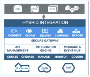 Image 5 Blog: Enterprise Integration Strategy and Roadmap - Part 1
