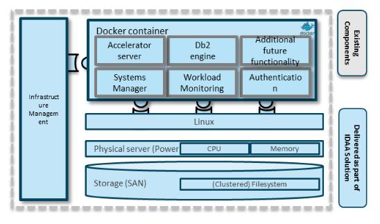 IDAA and IIAS - Enterprise Analytics and Acceleration